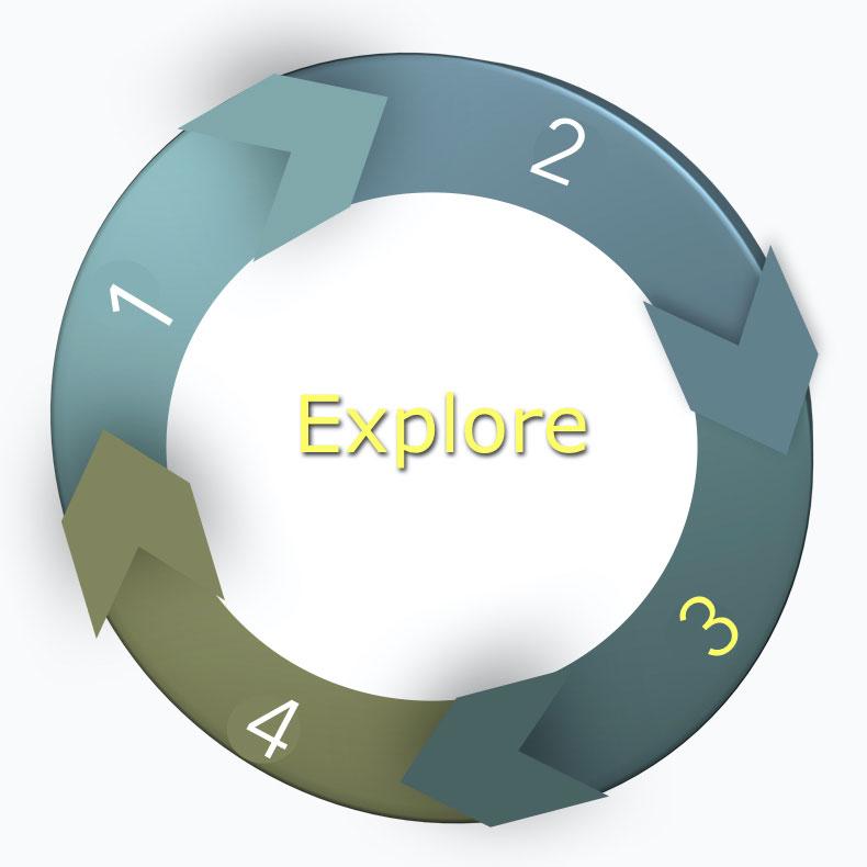 Explore (Εξερευνώ)- E - Marketing Clusters