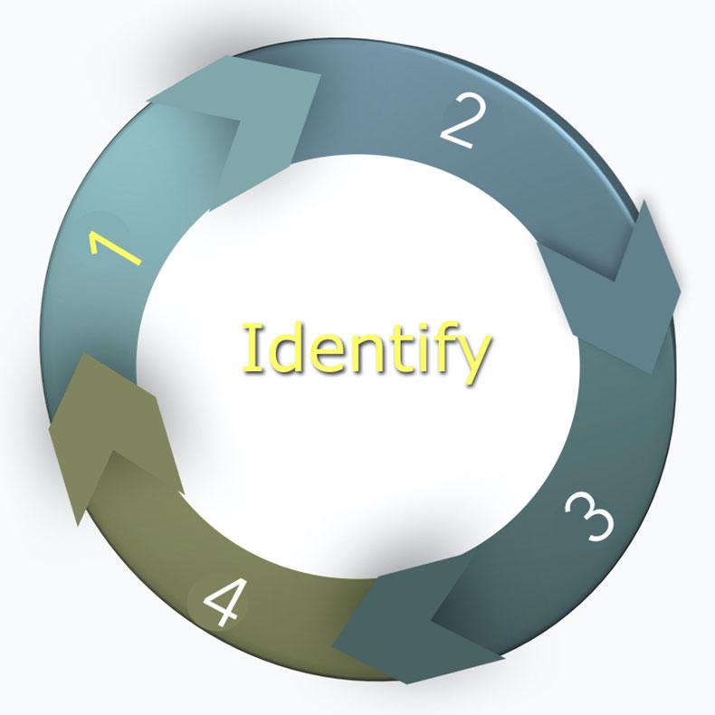 Identify (Αναγνωρίζω)- E - Marketing Clusters