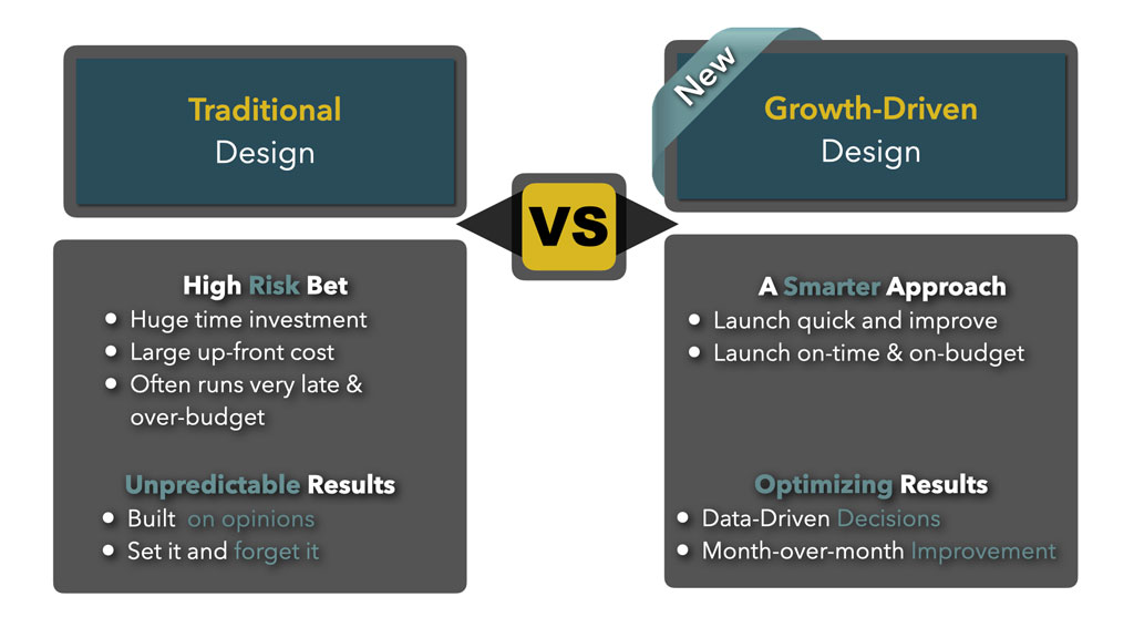 GDD Compare - E-Marketing Clusters