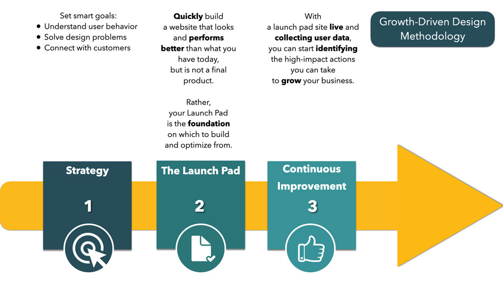 GDD Methodology - E-Marketing Clusters