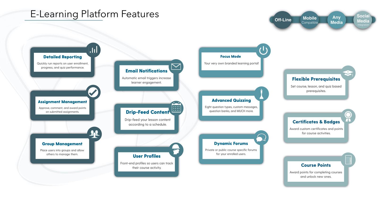 Δυνατότητες Πλατφόρμας E-Learning - E-Marketing Clusters