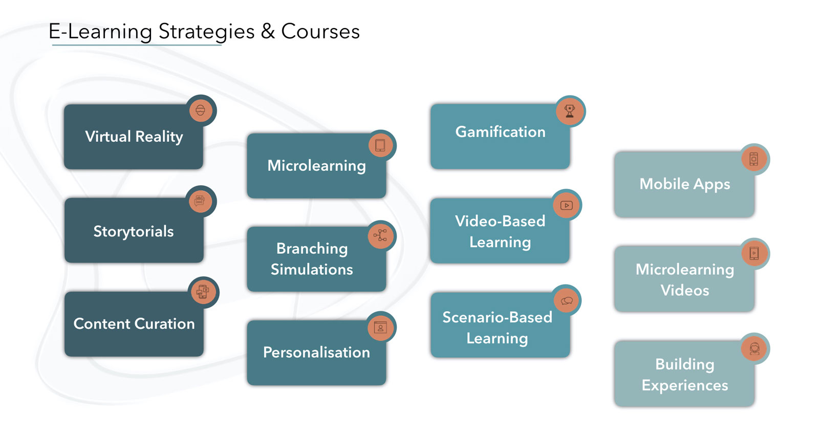 Στρατηγικές Μάθησης - E-Marketing Clusters