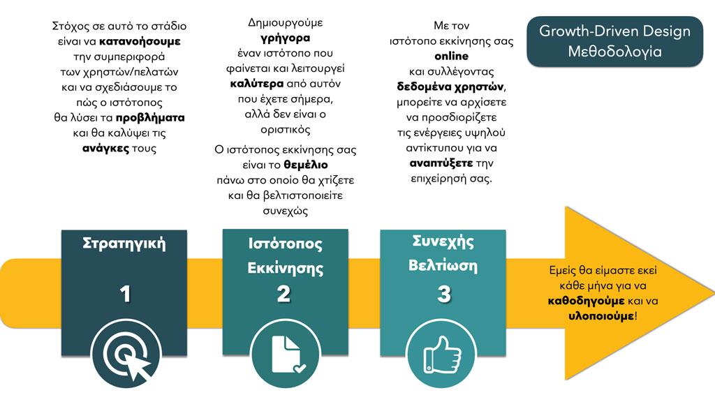 G.D.D. Steps - E-Marketing Clusters